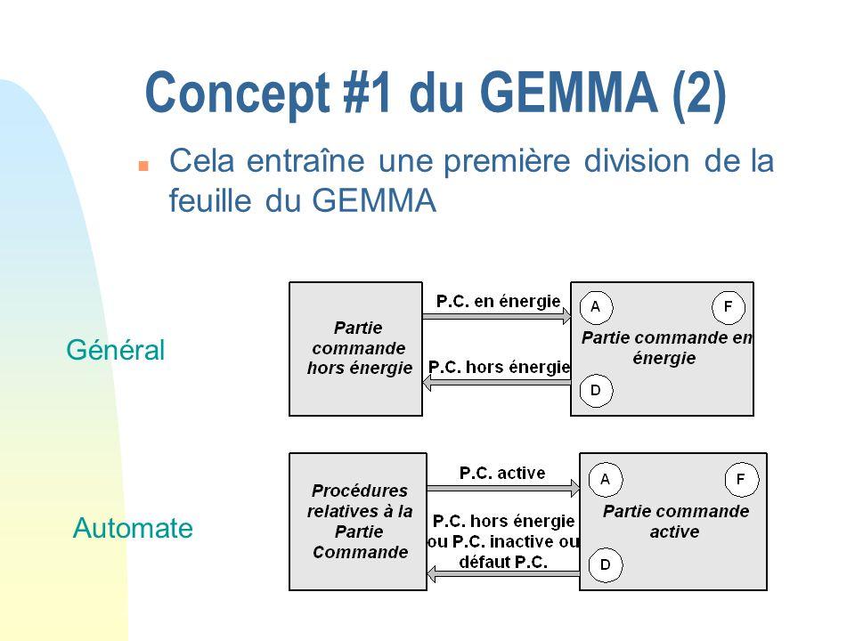 Concept #1 du GEMMA (2) n Cela entraîne une première division de la feuille du GEMMA Général Automate