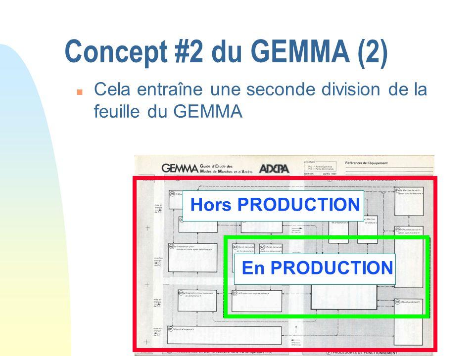 Concept #2 du GEMMA (2) n Cela entraîne une seconde division de la feuille du GEMMA En PRODUCTION Hors PRODUCTION