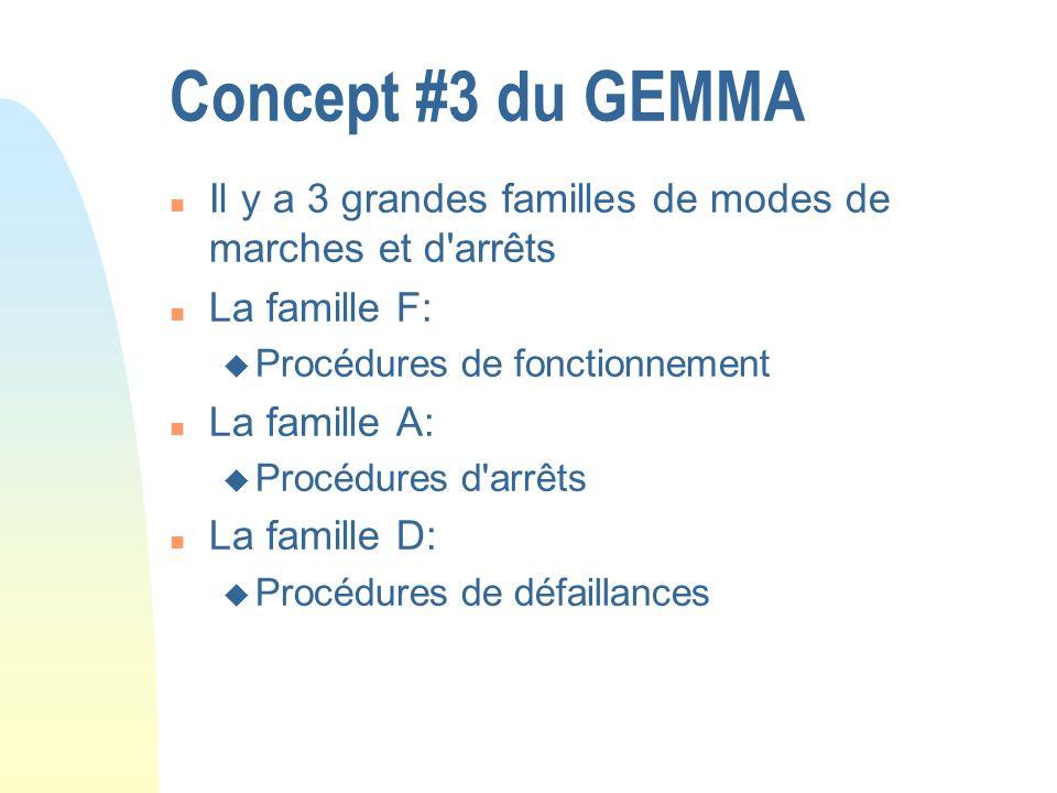 Concept #3 du GEMMA n Il y a 3 grandes familles de modes de marches et d'arrêts n La famille F: u Procédures de fonctionnement n La famille A: u Procé