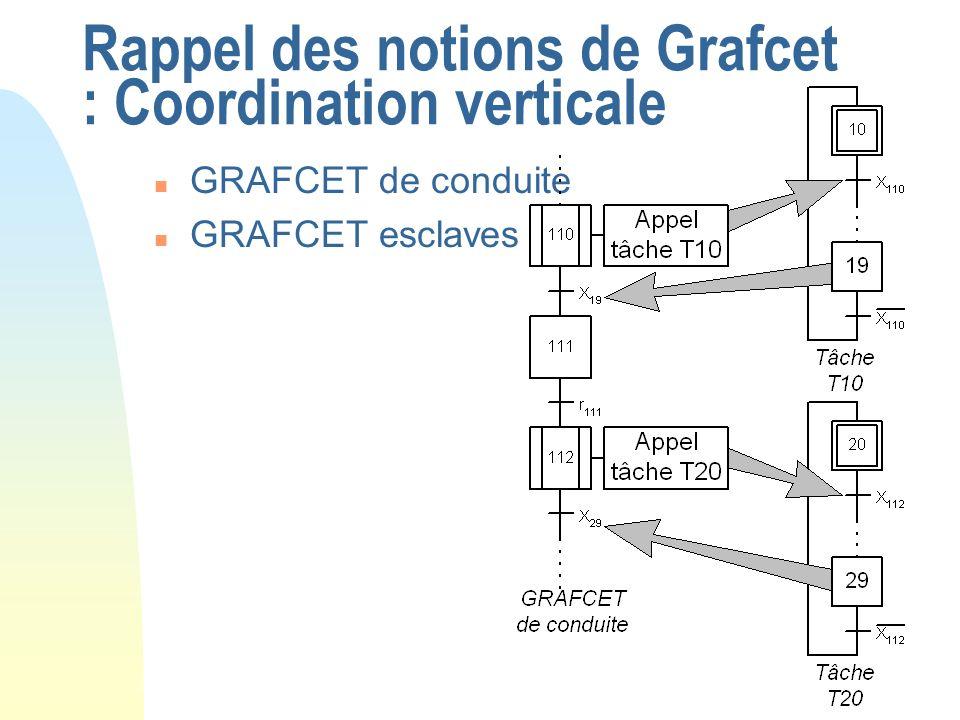 Rappel des notions de Grafcet : Coordination verticale n GRAFCET de conduite n GRAFCET esclaves