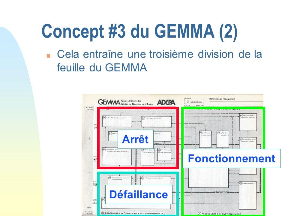 Concept #3 du GEMMA (2) n Cela entraîne une troisième division de la feuille du GEMMA Fonctionnement Arrêt Défaillance