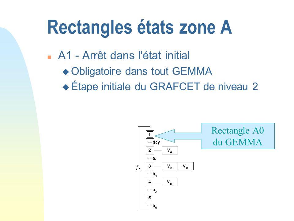 Rectangles états zone A n A1 - Arrêt dans l'état initial u Obligatoire dans tout GEMMA u Étape initiale du GRAFCET de niveau 2 Rectangle A0 du GEMMA