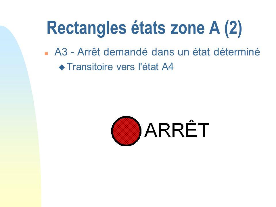 Rectangles états zone A (2) n A3 - Arrêt demandé dans un état déterminé u Transitoire vers l'état A4