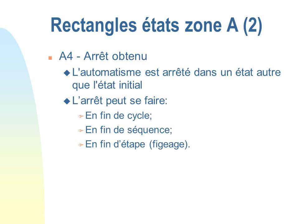 Rectangles états zone A (2) n A4 - Arrêt obtenu u L'automatisme est arrêté dans un état autre que l'état initial u Larrêt peut se faire: F En fin de c