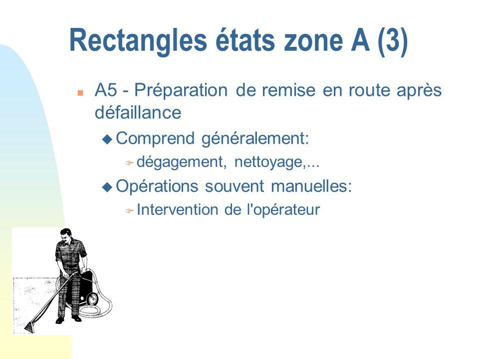 Rectangles états zone A (3) n A5 - Préparation de remise en route après défaillance u Comprend généralement: F dégagement, nettoyage,... u Opérations