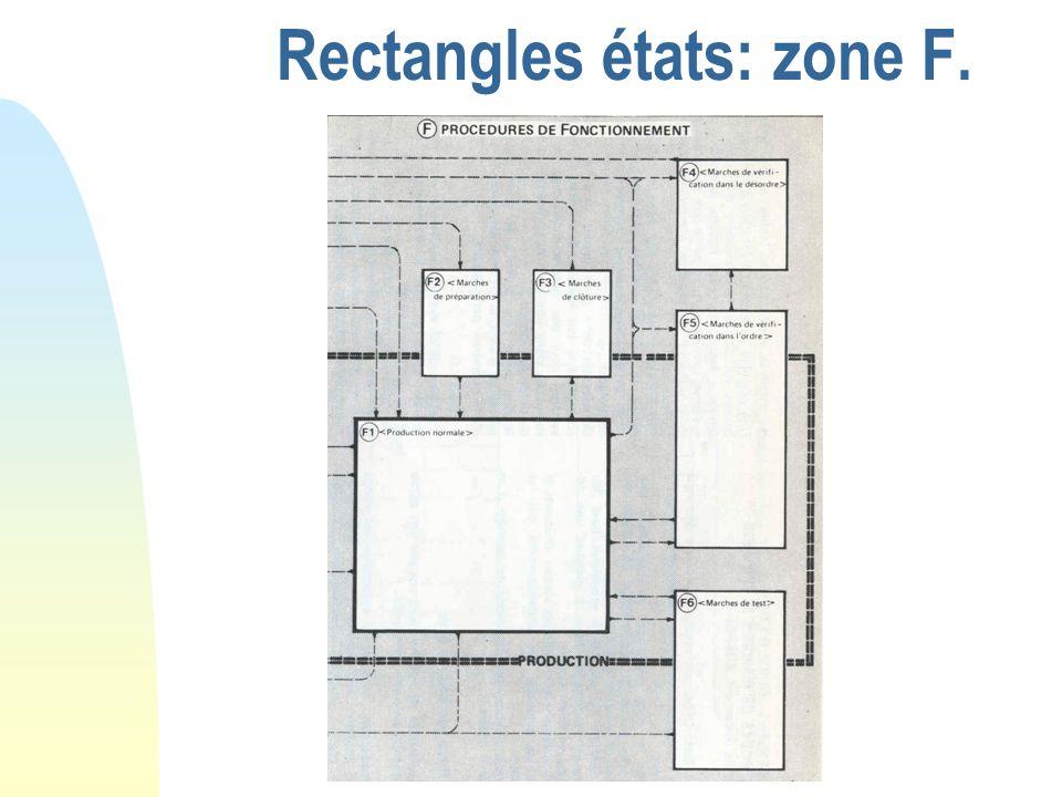 Rectangles états: zone F.