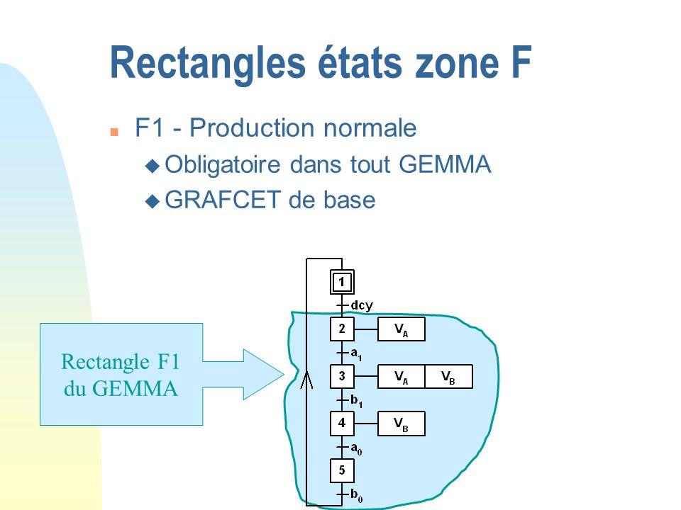 Rectangles états zone F n F1 - Production normale u Obligatoire dans tout GEMMA u GRAFCET de base Rectangle F1 du GEMMA
