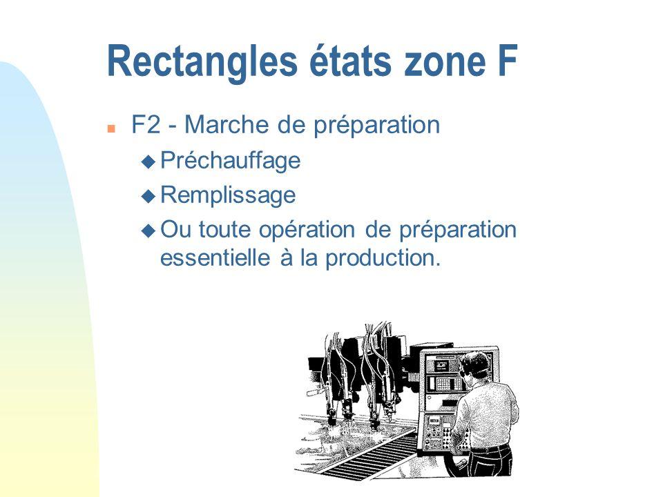 Rectangles états zone F n F2 - Marche de préparation u Préchauffage u Remplissage u Ou toute opération de préparation essentielle à la production.