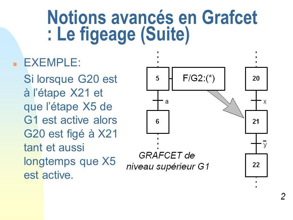 Notions avancés en Grafcet : Le figeage (Suite) n EXEMPLE: Si lorsque G20 est à létape X21 et que létape X5 de G1 est active alors G20 est figé à X21