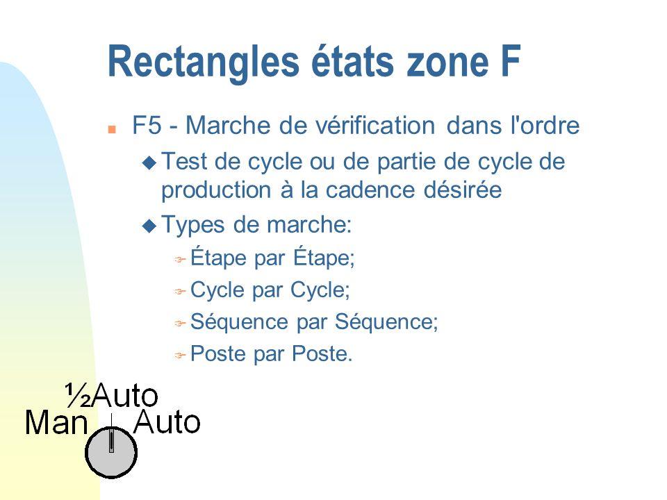 Rectangles états zone F n F5 - Marche de vérification dans l'ordre u Test de cycle ou de partie de cycle de production à la cadence désirée u Types de
