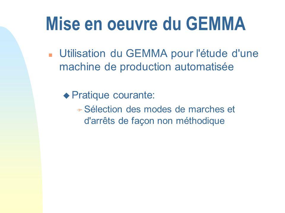 Mise en oeuvre du GEMMA n Utilisation du GEMMA pour l'étude d'une machine de production automatisée u Pratique courante: F Sélection des modes de marc