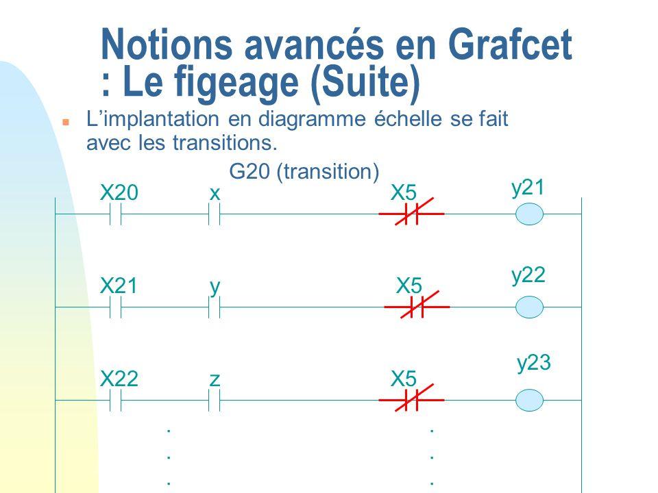 Notions avancés en Grafcet : Le figeage (Suite) n Limplantation en diagramme échelle se fait avec les transitions. G20 (transition) X20x X21y X22z....