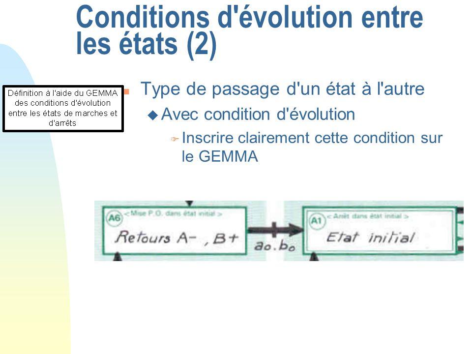 Conditions d'évolution entre les états (2) n Type de passage d'un état à l'autre u Avec condition d'évolution F Inscrire clairement cette condition su