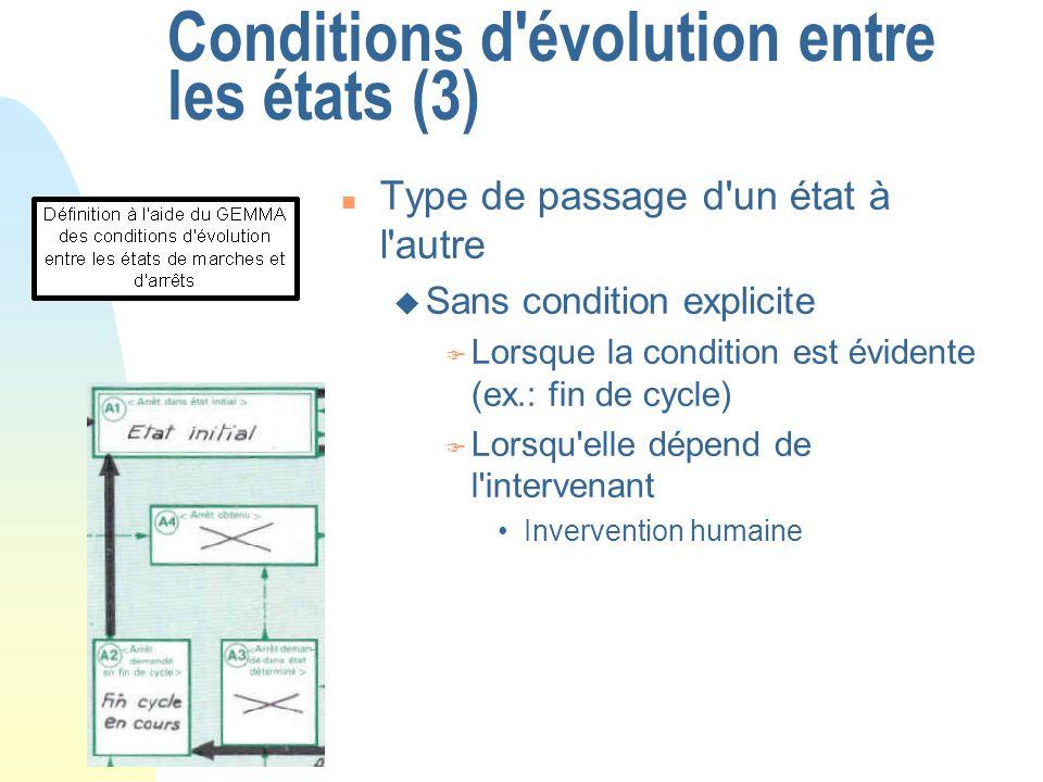 Conditions d'évolution entre les états (3) n Type de passage d'un état à l'autre u Sans condition explicite F Lorsque la condition est évidente (ex.: