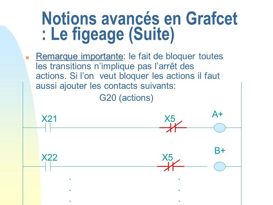 Notions avancés en Grafcet : Le figeage (Suite) n Remarque importante n Remarque importante: le fait de bloquer toutes les transitions nimplique pas l