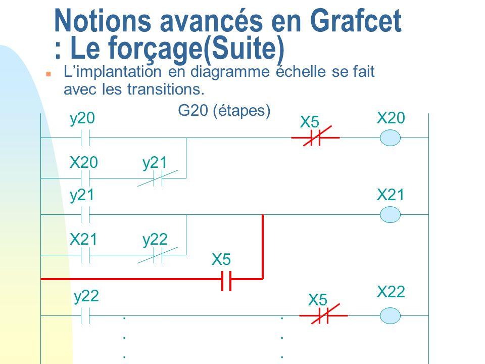Notions avancés en Grafcet : Le forçage(Suite) n Limplantation en diagramme échelle se fait avec les transitions. G20 (étapes) X20y20...... X20y21 X21