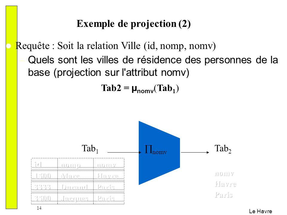Le Havre 14 Exemple de projection (2) Requête : Soit la relation Ville (id, nomp, nomv) – Quels sont les villes de résidence des personnes de la base