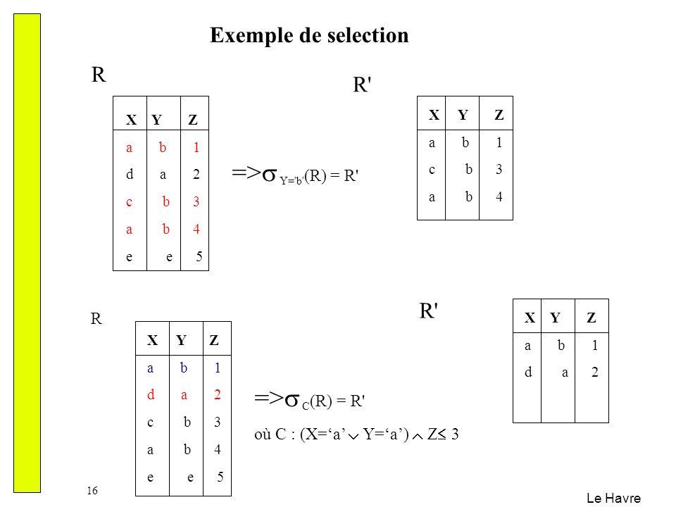 Le Havre 16 Exemple de selection X Y Z a b 1 d a 2 c b 3 a b 4 e e 5 => Y='b' (R) = R' R X Y Z a b 1 d a 2 c b 3 a b 4 e e 5 => C (R) = R' où C : (X=a