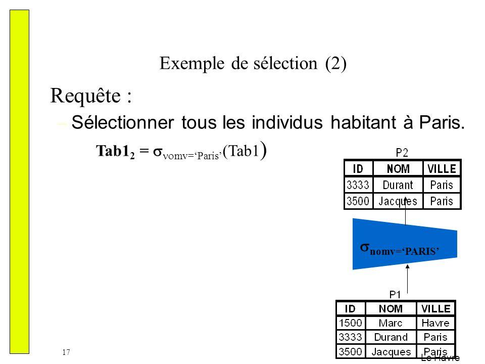 Le Havre 17 Exemple de sélection (2) Requête : – Sélectionner tous les individus habitant à Paris. nomv=PARIS Tab1 2 = mv=Paris (Tab1 )