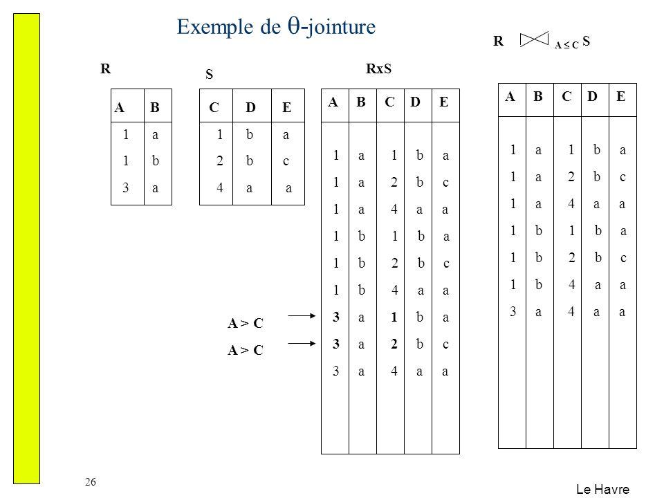 Le Havre 26 Exemple de - jointure A B 1 a 1 b 3 a C D E 1 b a 2 b c 4 a a R S A B C D E 1 a 1 b a 1 a 2 b c 1 a 4 a a 1 b 1 b a 1 b 2 b c 1 b 4 a a 3