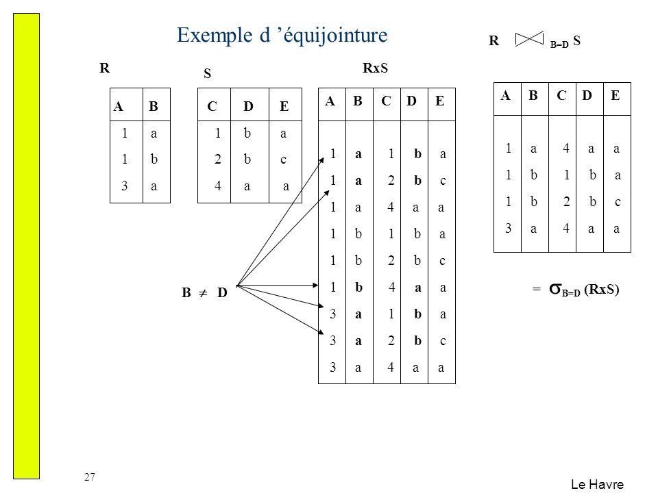 Le Havre 27 Exemple d équijointure A B 1 a 1 b 3 a C D E 1 b a 2 b c 4 a a R S A B C D E 1 a 1 b a 1 a 2 b c 1 a 4 a a 1 b 1 b a 1 b 2 b c 1 b 4 a a 3