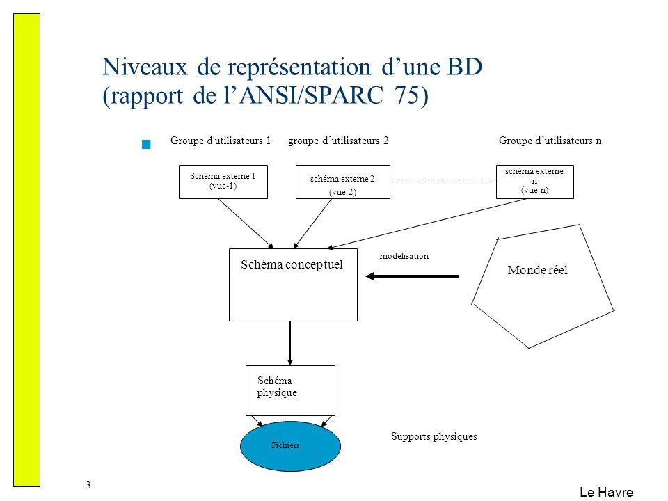 Le Havre 4 Dans la pratique, 4 niveaux : niveau externe (sous-schéma conceptuels) niveau conceptuel (en général, le modèle entité/association) niveau logique (modèle hiérarchique, réseau, relationnel, objet) niveau physique (fichiers, index, …)
