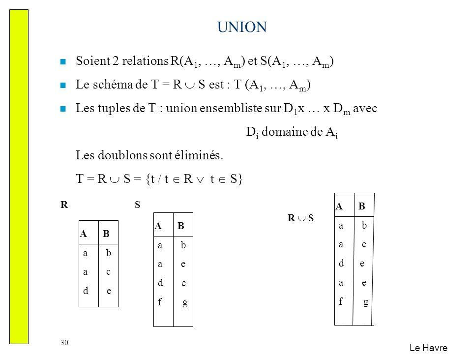 Le Havre 30 UNION Soient 2 relations R(A 1, …, A m ) et S(A 1, …, A m ) Le schéma de T = R S est : T (A 1, …, A m ) Les tuples de T : union ensemblist