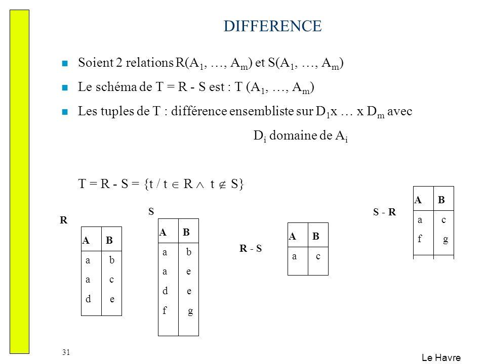 Le Havre 31 DIFFERENCE A B a b a c d e A B a b a e d e f g R S A B a c R - S Soient 2 relations R(A 1, …, A m ) et S(A 1, …, A m ) Le schéma de T = R