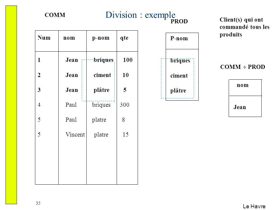 Le Havre 35 Division : exemple Num nom p-nom qte 1 Jean briques 100 2 Jean ciment 10 3 Jean plâtre 5 4 Paul briques 300 5 Paul platre 8 5 Vincent plat