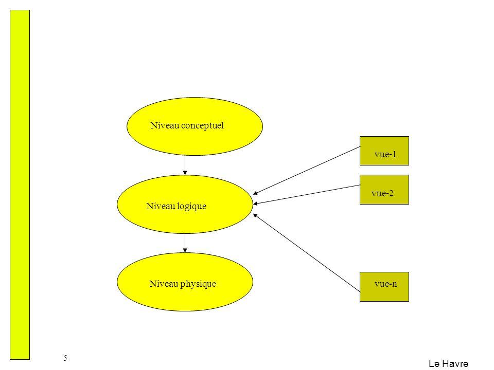 Le Havre 36 Division : formellement Soient R1(A 1, …, A m, X 1, …, X k ) et S (X 1, …, X k ) c-à-d les attributs de S sont inclus dans R.
