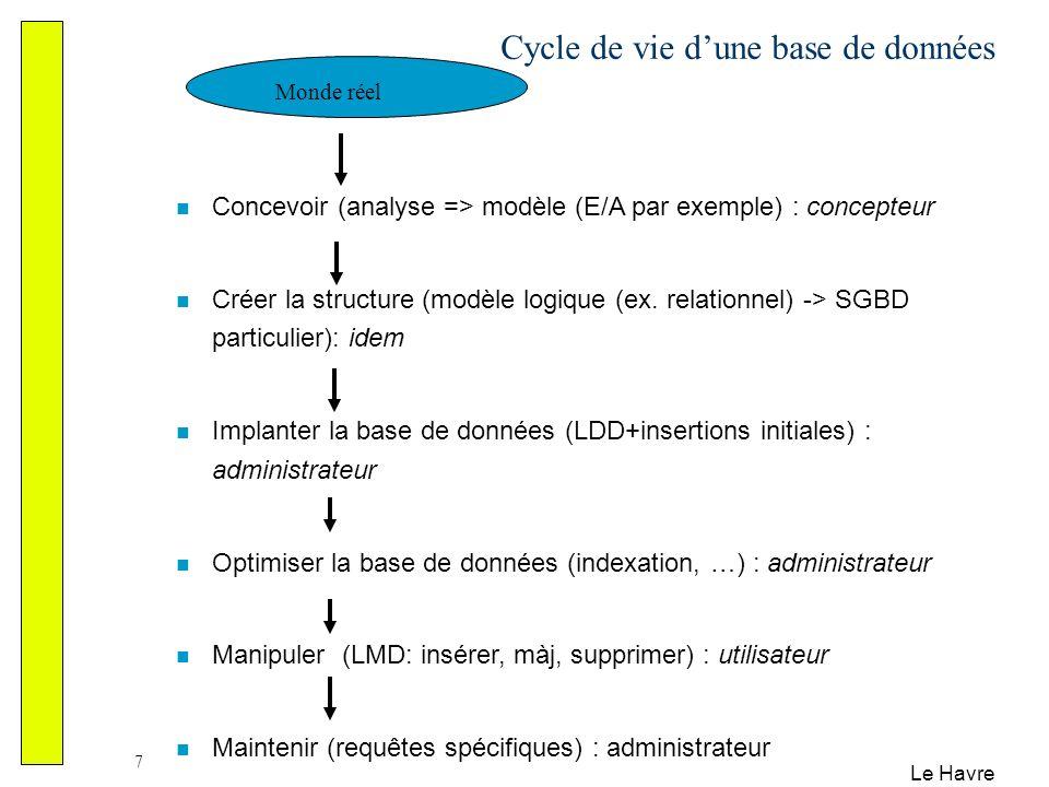 Le Havre 7 Cycle de vie dune base de données Concevoir (analyse => modèle (E/A par exemple) : concepteur Créer la structure (modèle logique (ex. relat