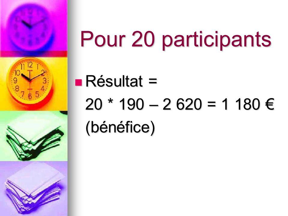 Pour 20 participants Résultat = Résultat = 20 * 190 – 2 620 = 1 180 20 * 190 – 2 620 = 1 180 (bénéfice)