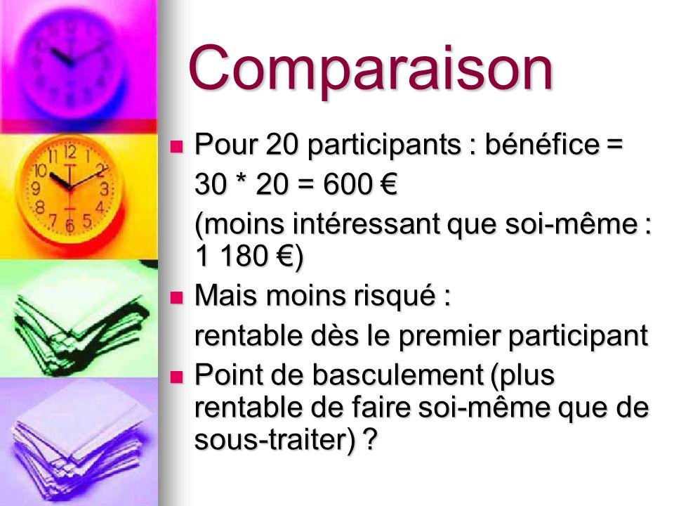 Comparaison Pour 20 participants : bénéfice = Pour 20 participants : bénéfice = 30 * 20 = 600 30 * 20 = 600 (moins intéressant que soi-même : 1 180 )
