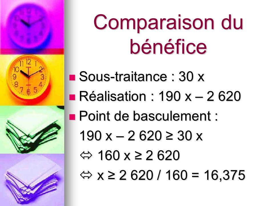 Comparaison du bénéfice Sous-traitance : 30 x Sous-traitance : 30 x Réalisation : 190 x – 2 620 Réalisation : 190 x – 2 620 Point de basculement : Poi