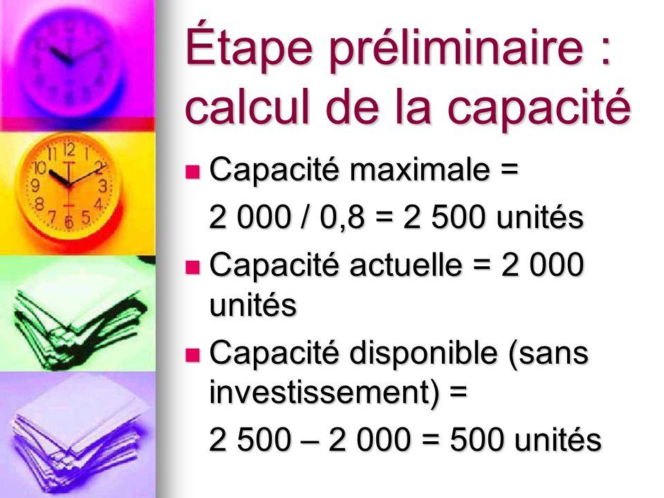 Étape préliminaire : calcul de la capacité Capacité maximale = Capacité maximale = 2 000 / 0,8 = 2 500 unités Capacité actuelle = 2 000 unités Capacit