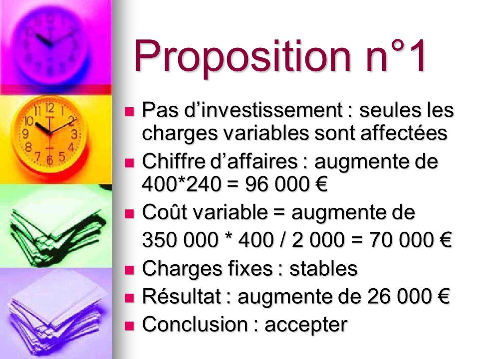 Proposition n°1 Pas dinvestissement : seules les charges variables sont affectées Pas dinvestissement : seules les charges variables sont affectées Ch