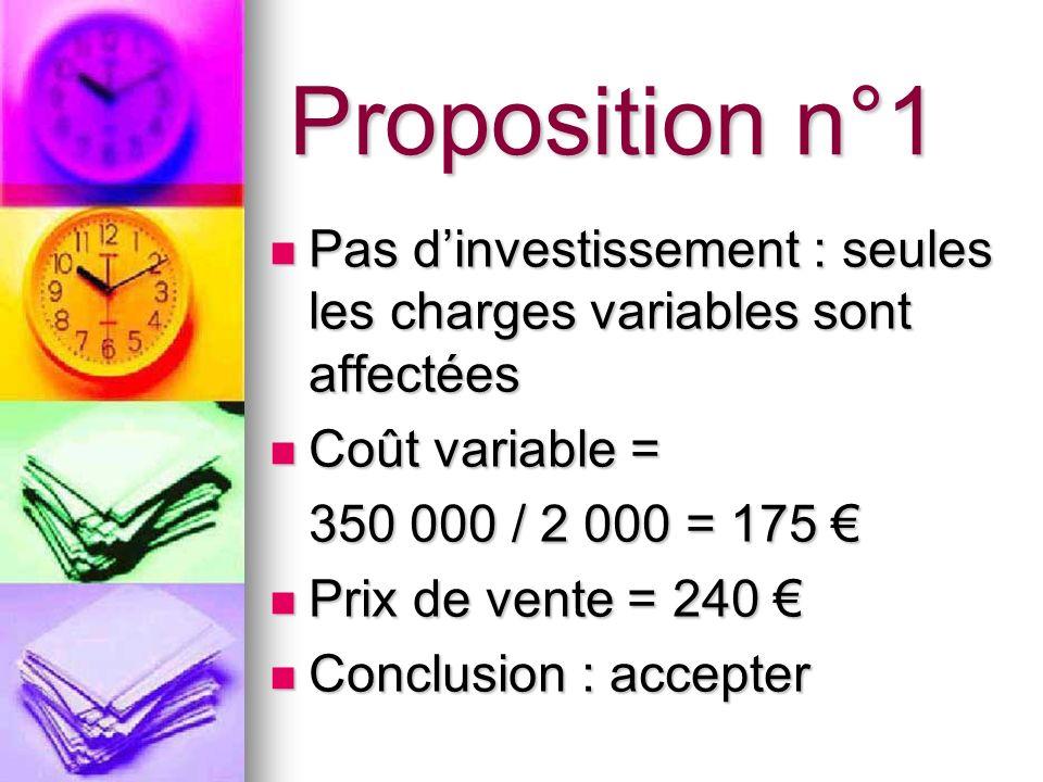Proposition n°1 Pas dinvestissement : seules les charges variables sont affectées Pas dinvestissement : seules les charges variables sont affectées Co