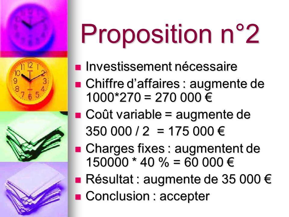 Proposition n°2 Investissement nécessaire Investissement nécessaire Chiffre daffaires : augmente de 1000*270 = 270 000 Chiffre daffaires : augmente de