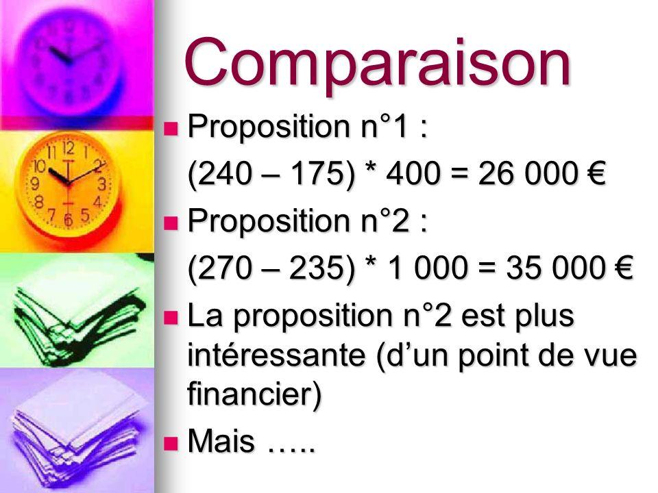 Comparaison Proposition n°1 : Proposition n°1 : (240 – 175) * 400 = 26 000 (240 – 175) * 400 = 26 000 Proposition n°2 : Proposition n°2 : (270 – 235)