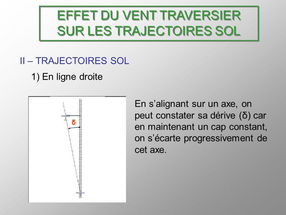 EFFET DU VENT TRAVERSIER SUR LES TRAJECTOIRES SOL II – TRAJECTOIRES SOL 1) En ligne droite En salignant sur un axe, on peut constater sa dérive (δ) ca