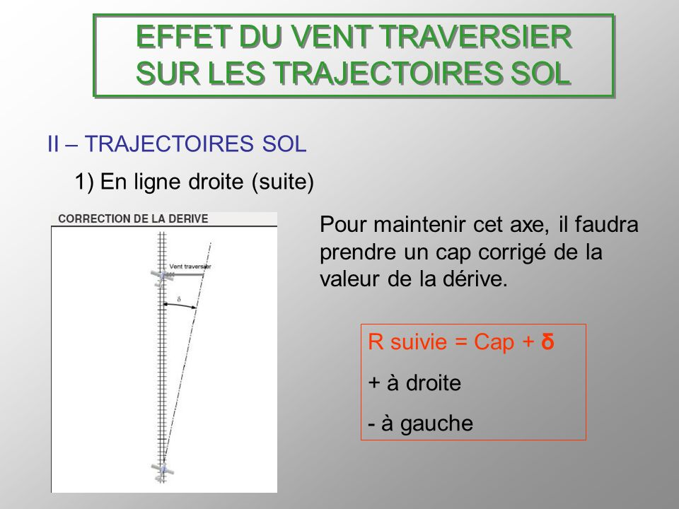 EFFET DU VENT TRAVERSIER SUR LES TRAJECTOIRES SOL II – TRAJECTOIRES SOL 1) En ligne droite (suite) Pour maintenir cet axe, il faudra prendre un cap co