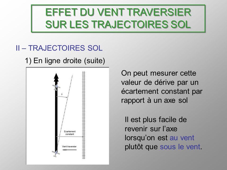 EFFET DU VENT TRAVERSIER SUR LES TRAJECTOIRES SOL II – TRAJECTOIRES SOL 1) En ligne droite (suite) On peut mesurer cette valeur de dérive par un écart