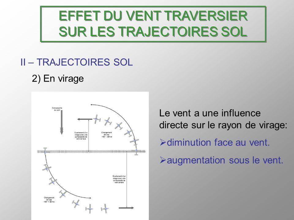 EFFET DU VENT TRAVERSIER SUR LES TRAJECTOIRES SOL II – TRAJECTOIRES SOL 2) En virage Le vent a une influence directe sur le rayon de virage: diminutio