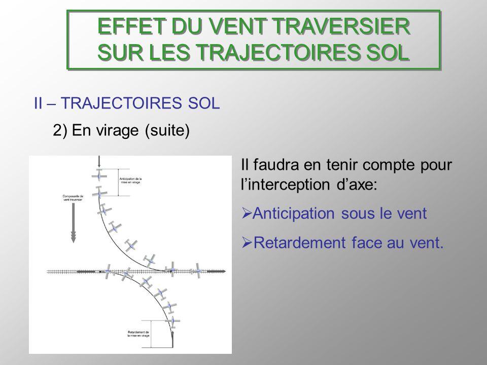 EFFET DU VENT TRAVERSIER SUR LES TRAJECTOIRES SOL II – TRAJECTOIRES SOL 2) En virage (suite) Il faudra en tenir compte pour linterception daxe: Antici