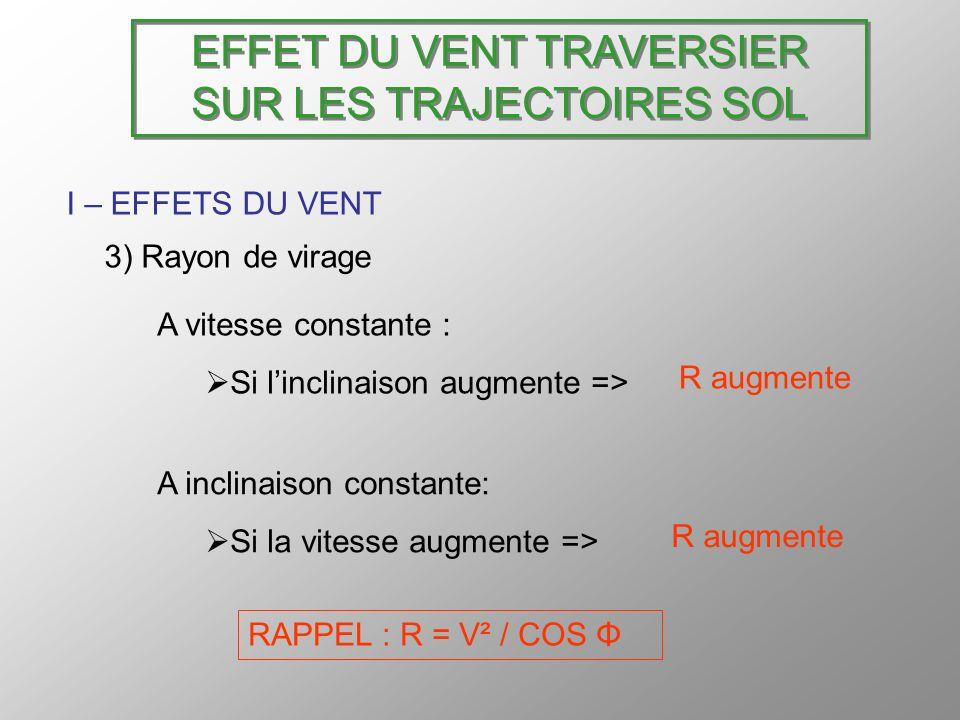 EFFET DU VENT TRAVERSIER SUR LES TRAJECTOIRES SOL I – EFFETS DU VENT 3) Rayon de virage A vitesse constante : Si linclinaison augmente => A inclinaiso