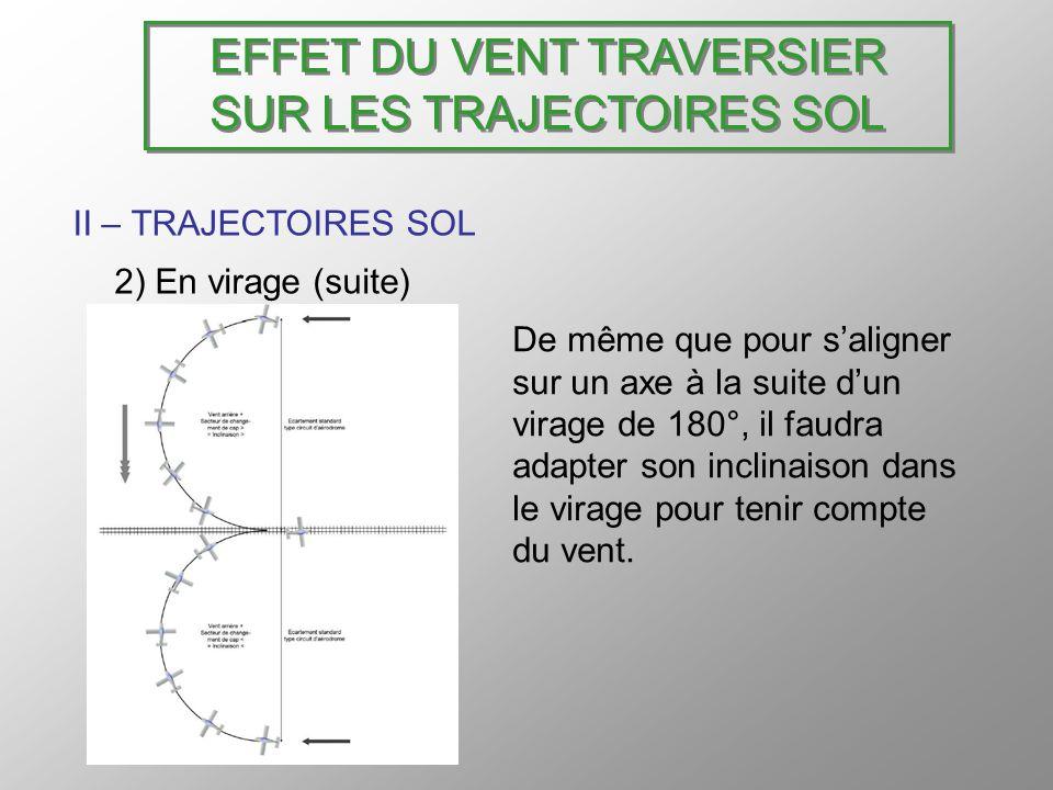 EFFET DU VENT TRAVERSIER SUR LES TRAJECTOIRES SOL II – TRAJECTOIRES SOL 2) En virage (suite) De même que pour saligner sur un axe à la suite dun virag