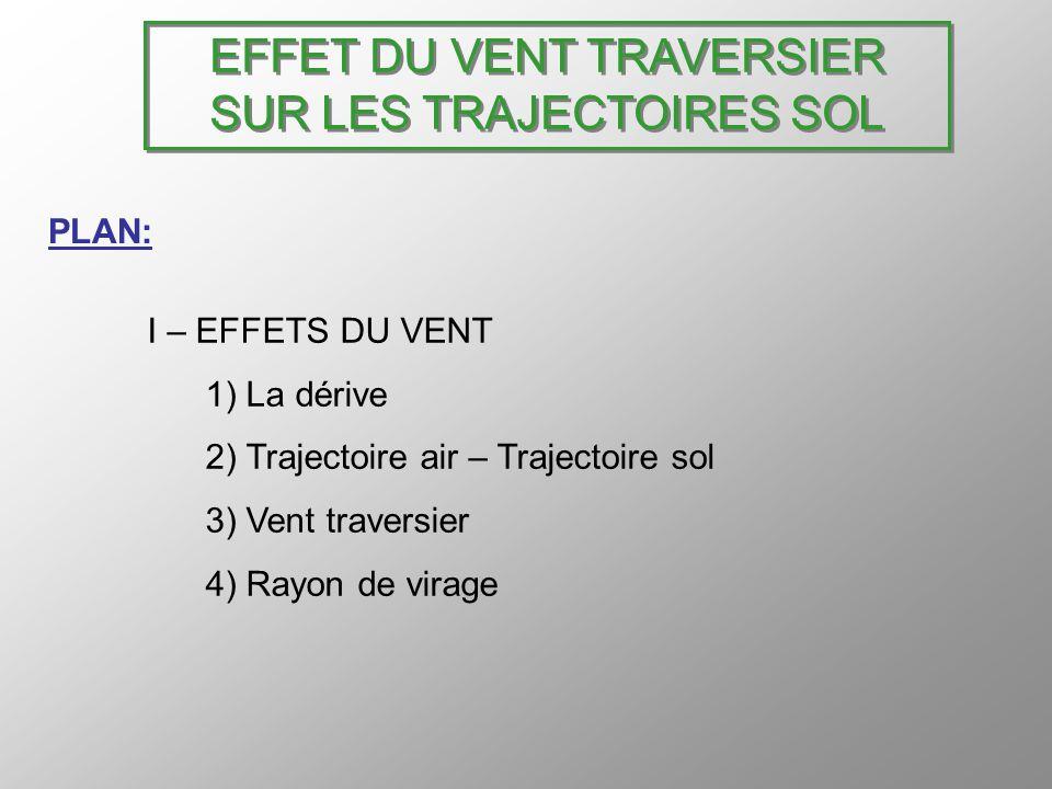 EFFET DU VENT TRAVERSIER SUR LES TRAJECTOIRES SOL II – TRAJECTOIRES SOL 2) En virage Le vent a une influence directe sur le rayon de virage: diminution face au vent.