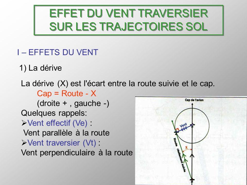 EFFET DU VENT TRAVERSIER SUR LES TRAJECTOIRES SOL I – EFFETS DU VENT 1) La dérive (suite) La dérive est dautant plus importante que: A vitesse constante, le Vt est plus fort A vt constant, la vitesse est plus faible.