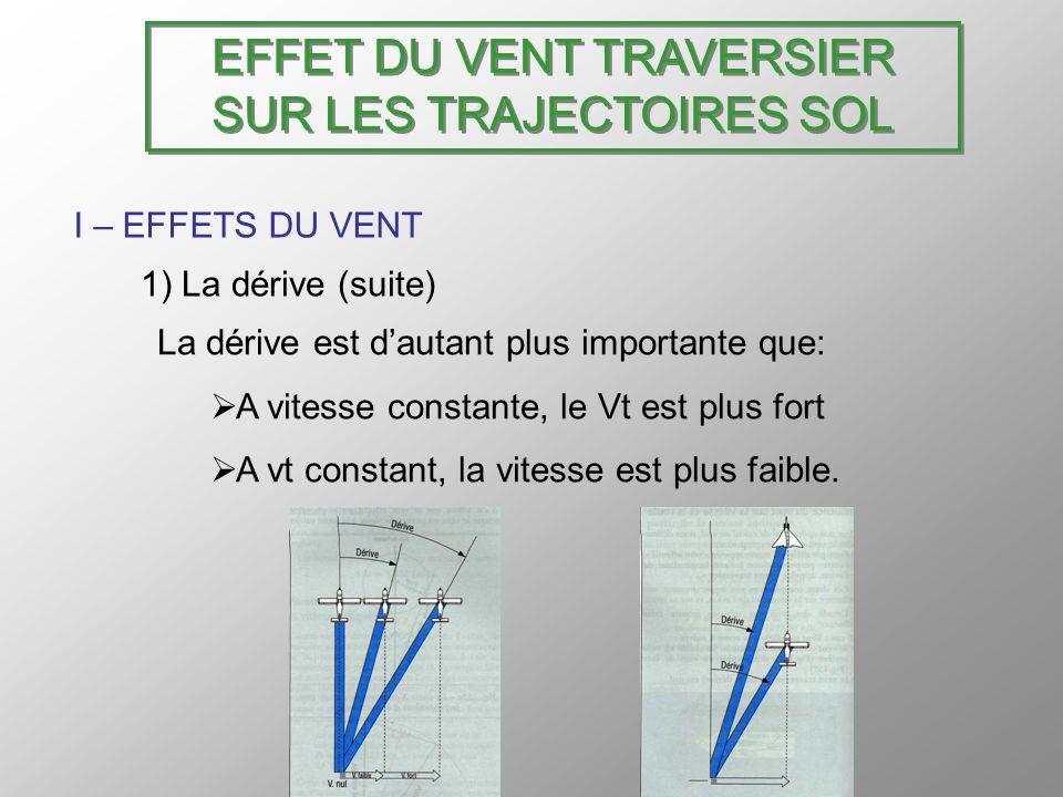 EFFET DU VENT TRAVERSIER SUR LES TRAJECTOIRES SOL I – EFFETS DU VENT 1) La dérive (suite) Calcul de la dérive: On détermine langle au vent (α) en fonction de son cap.