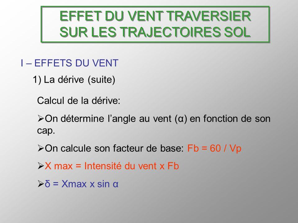 EFFET DU VENT TRAVERSIER SUR LES TRAJECTOIRES SOL I – EFFETS DU VENT 1) La dérive (suite) Calcul de la dérive: On détermine langle au vent (α) en fonc